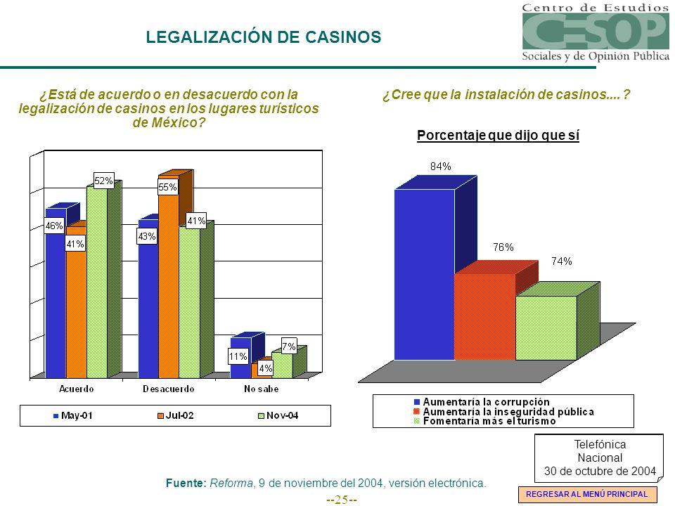 --25-- LEGALIZACIÓN DE CASINOS ¿Está de acuerdo o en desacuerdo con la legalización de casinos en los lugares turísticos de México? ¿Cree que la insta