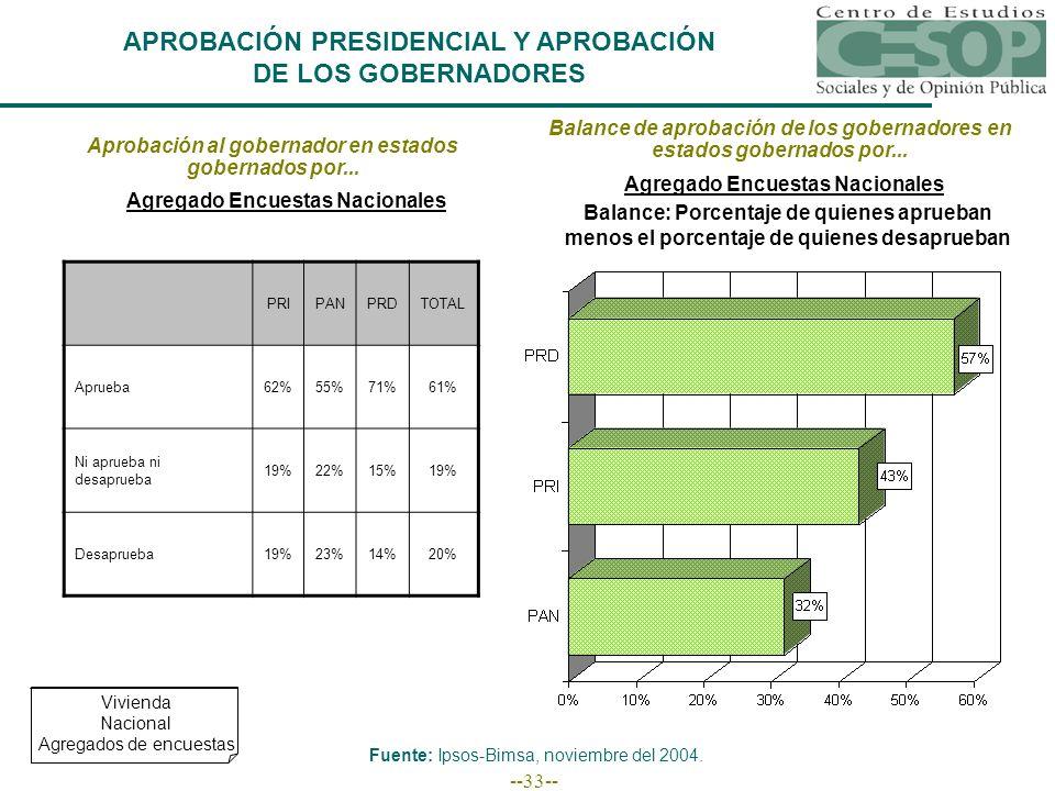 --33-- APROBACIÓN PRESIDENCIAL Y APROBACIÓN DE LOS GOBERNADORES Aprobación al gobernador en estados gobernados por... PRIPANPRDTOTAL Aprueba62%55%71%6