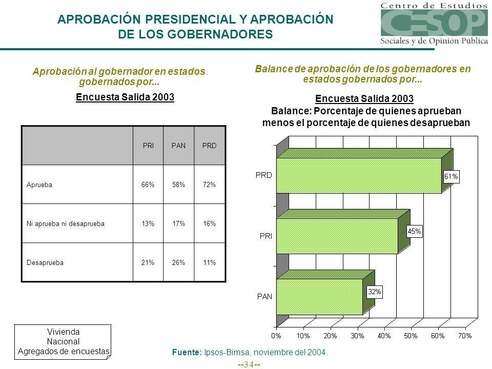 --34-- APROBACIÓN PRESIDENCIAL Y APROBACIÓN DE LOS GOBERNADORES Aprobación al gobernador en estados gobernados por... Encuesta Salida 2003 PRIPANPRD A