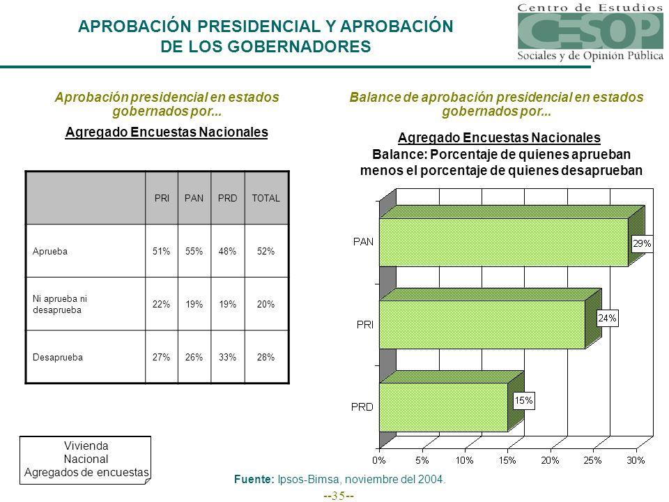 --35-- APROBACIÓN PRESIDENCIAL Y APROBACIÓN DE LOS GOBERNADORES Aprobación presidencial en estados gobernados por... PRIPANPRDTOTAL Aprueba51%55%48%52