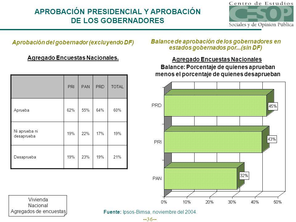 --36-- APROBACIÓN PRESIDENCIAL Y APROBACIÓN DE LOS GOBERNADORES Aprobación del gobernador (excluyendo DF) Agregado Encuestas Nacionales. PRIPANPRDTOTA