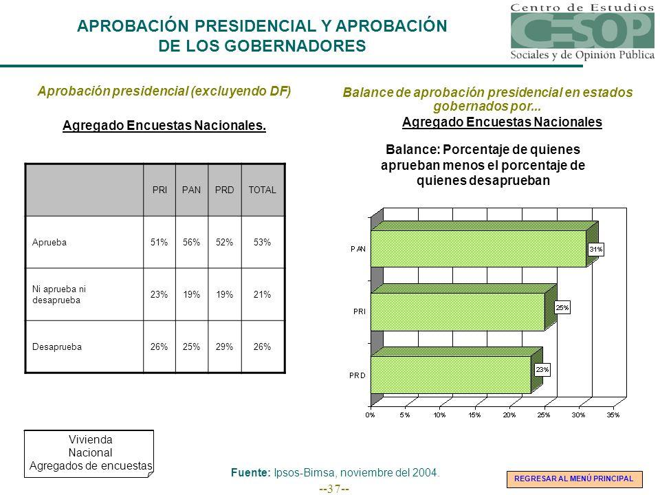 --37-- APROBACIÓN PRESIDENCIAL Y APROBACIÓN DE LOS GOBERNADORES Aprobación presidencial (excluyendo DF) PRIPANPRDTOTAL Aprueba51%56%52%53% Ni aprueba