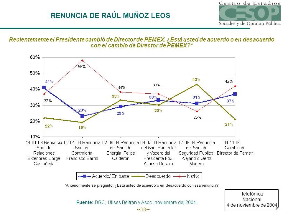 --38-- RENUNCIA DE RAÚL MUÑOZ LEOS Recientemente el Presidente cambió de Director de PEMEX. ¿Está usted de acuerdo o en desacuerdo con el cambio de Di