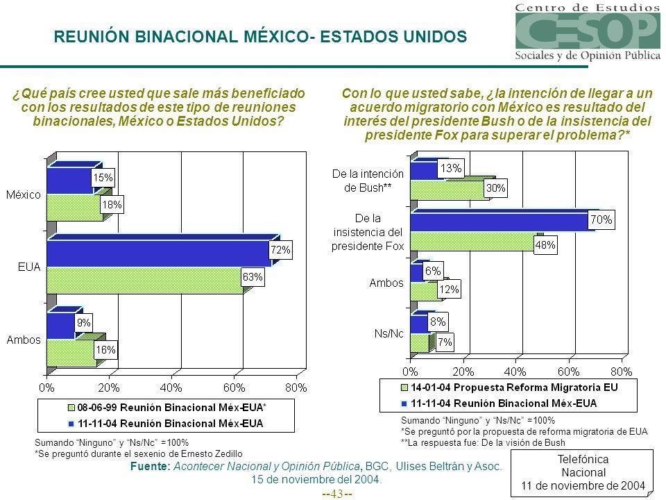 --43-- ¿Qué país cree usted que sale más beneficiado con los resultados de este tipo de reuniones binacionales, México o Estados Unidos? Sumando Ningu