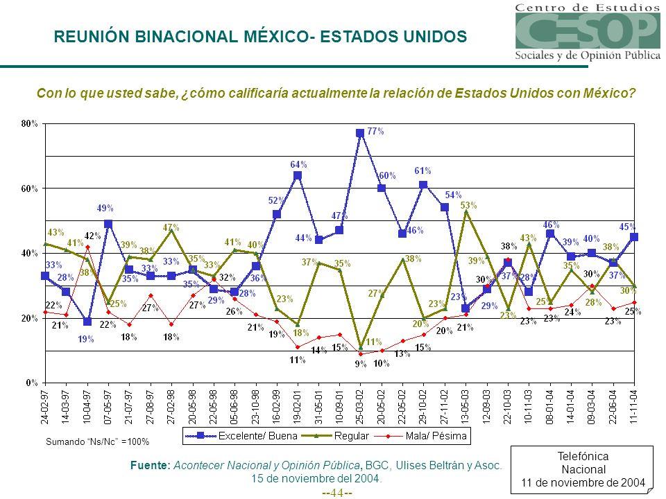 --44-- Con lo que usted sabe, ¿cómo calificaría actualmente la relación de Estados Unidos con México? Sumando Ns/Nc =100% Telefónica Nacional 11 de no