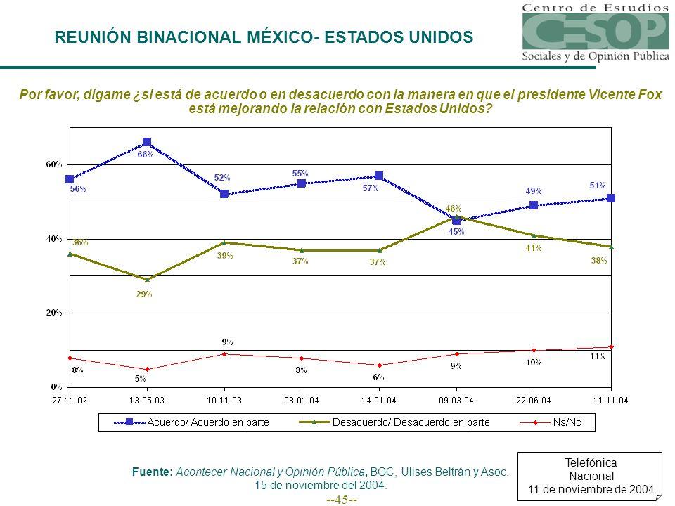 --45-- Por favor, dígame ¿si está de acuerdo o en desacuerdo con la manera en que el presidente Vicente Fox está mejorando la relación con Estados Uni