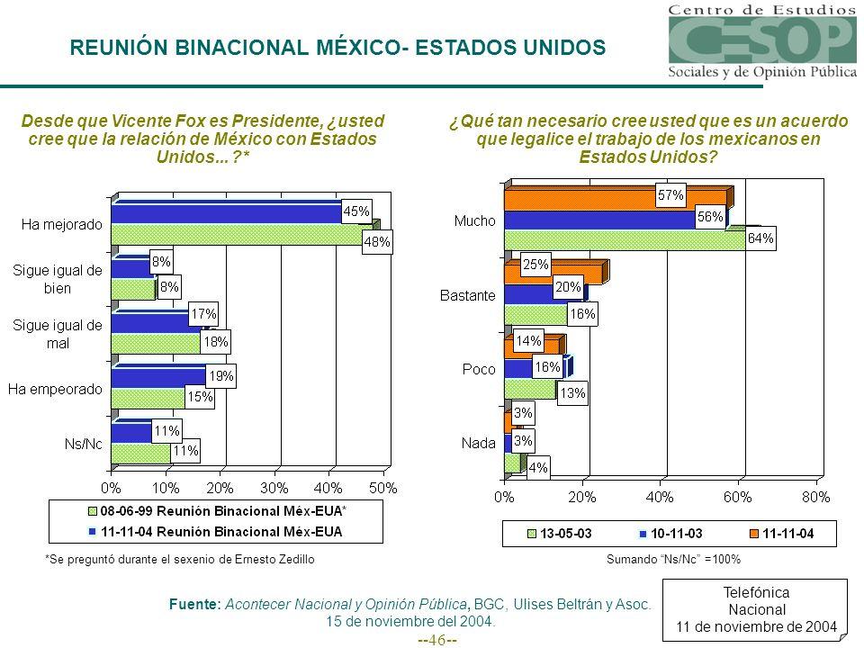 --46-- Desde que Vicente Fox es Presidente, ¿usted cree que la relación de México con Estados Unidos... ?* *Se preguntó durante el sexenio de Ernesto