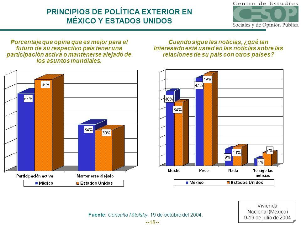 --48-- PRINCIPIOS DE POLÍTICA EXTERIOR EN MÉXICO Y ESTADOS UNIDOS Porcentaje que opina que es mejor para el futuro de su respectivo país tener una par