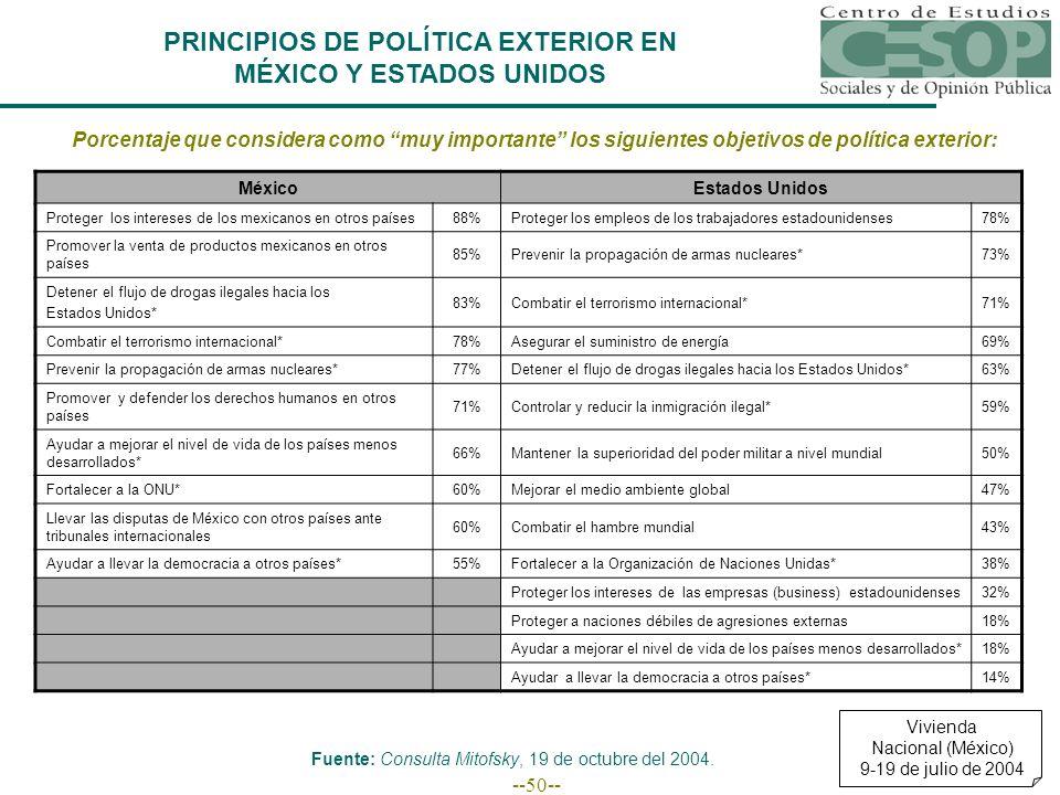 --50-- Porcentaje que considera como muy importante los siguientes objetivos de política exterior: MéxicoEstados Unidos Proteger los intereses de los