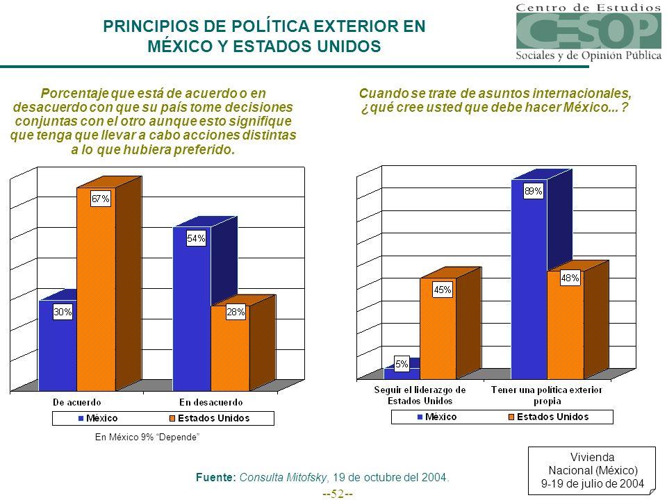 --52-- Porcentaje que está de acuerdo o en desacuerdo con que su país tome decisiones conjuntas con el otro aunque esto signifique que tenga que lleva