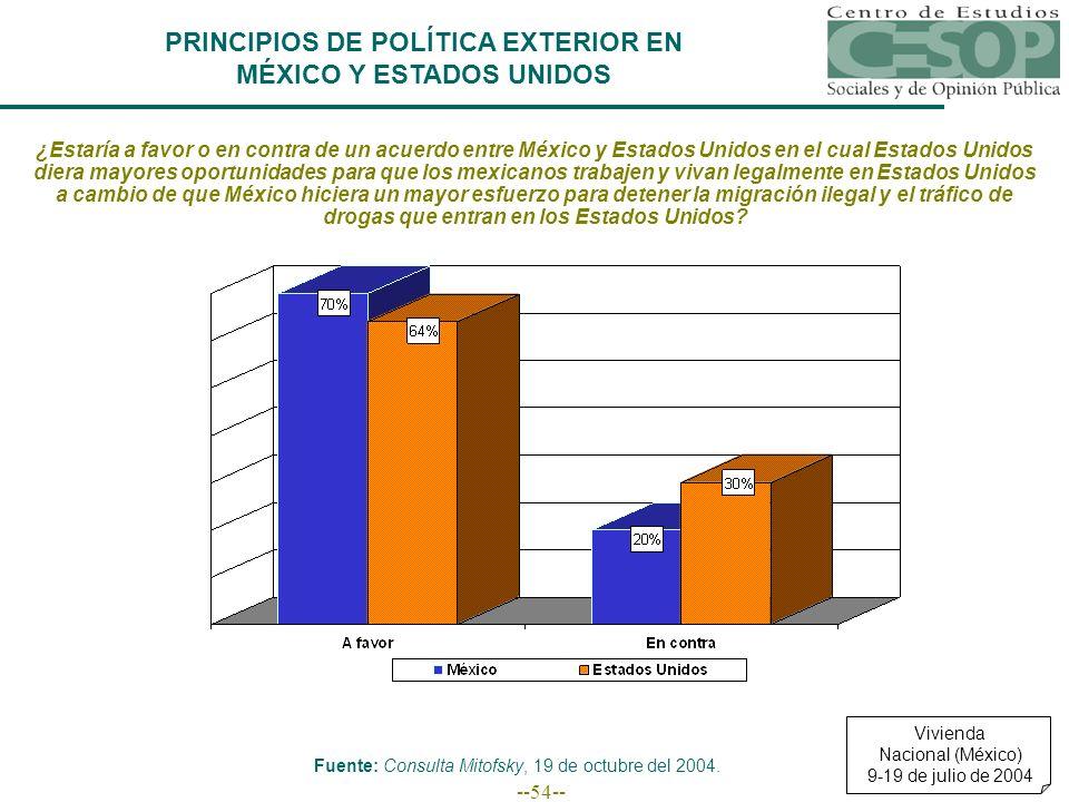 --54-- ¿Estaría a favor o en contra de un acuerdo entre México y Estados Unidos en el cual Estados Unidos diera mayores oportunidades para que los mex