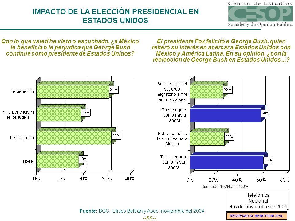--55-- IMPACTO DE LA ELECCIÓN PRESIDENCIAL EN ESTADOS UNIDOS Con lo que usted ha visto o escuchado, ¿a México le beneficia o le perjudica que George B