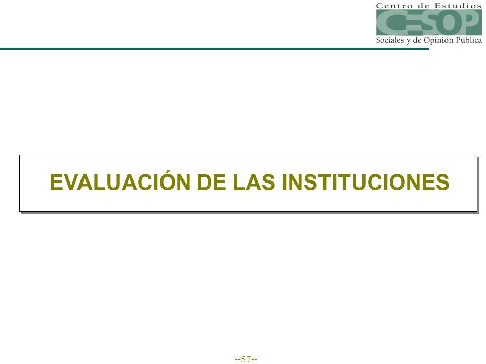 --57-- EVALUACIÓN DE LAS INSTITUCIONES