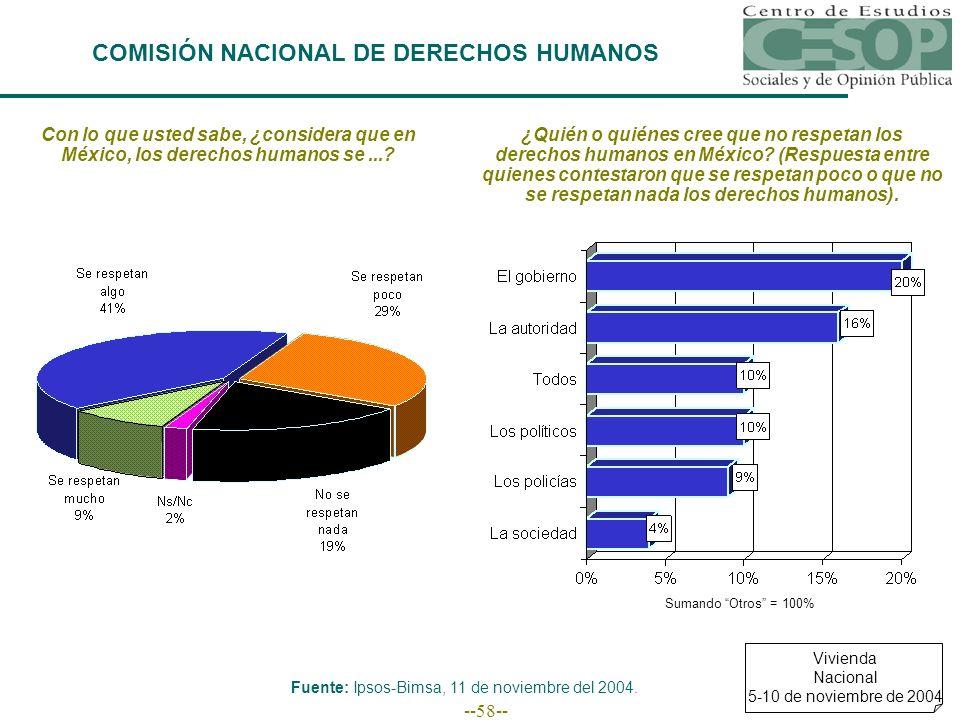--58-- COMISIÓN NACIONAL DE DERECHOS HUMANOS Con lo que usted sabe, ¿considera que en México, los derechos humanos se...? ¿Quién o quiénes cree que no
