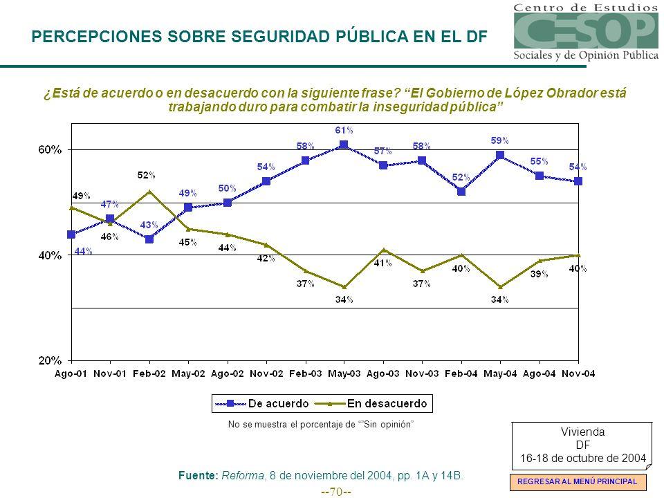 --70-- PERCEPCIONES SOBRE SEGURIDAD PÚBLICA EN EL DF ¿Está de acuerdo o en desacuerdo con la siguiente frase? El Gobierno de López Obrador está trabaj