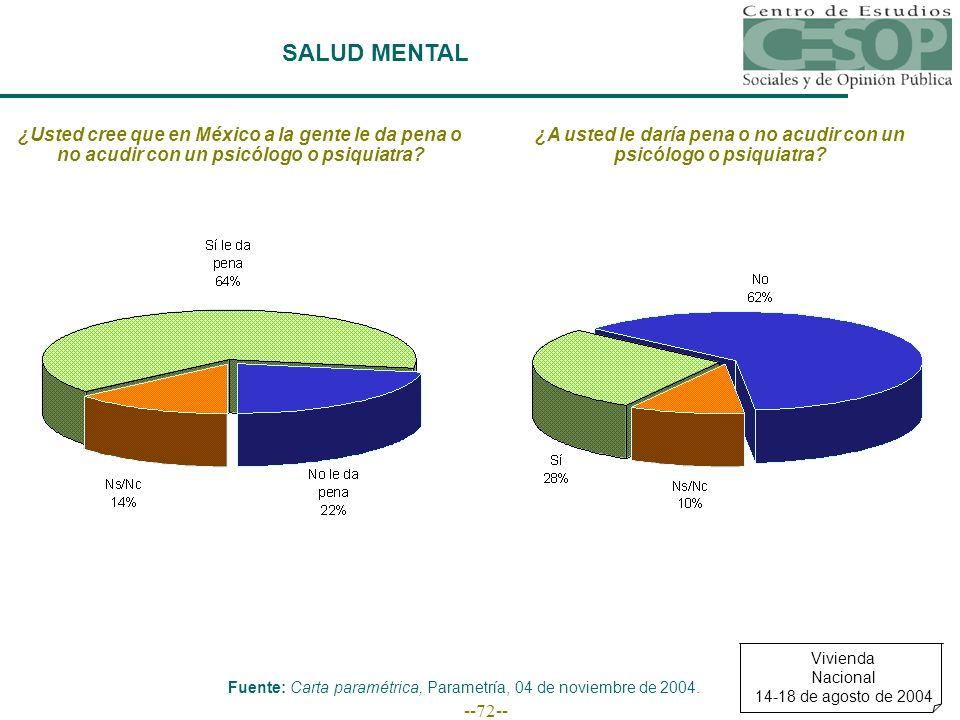 --72-- SALUD MENTAL ¿Usted cree que en México a la gente le da pena o no acudir con un psicólogo o psiquiatra? ¿A usted le daría pena o no acudir con