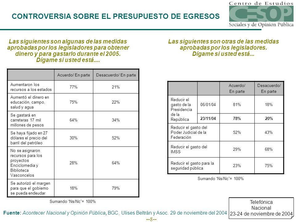 --9-- CONTROVERSIA SOBRE EL PRESUPUESTO DE EGRESOS Los legisladores también decidieron otras medidas que forman parte del paquete económico para el próximo año.