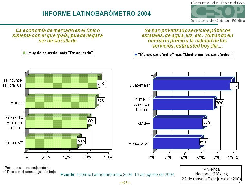 --85-- La economía de mercado es el único sistema con el que (país) puede llegar a ser desarrollado Fuente: Informe Latinobarómetro 2004, 13 de agosto