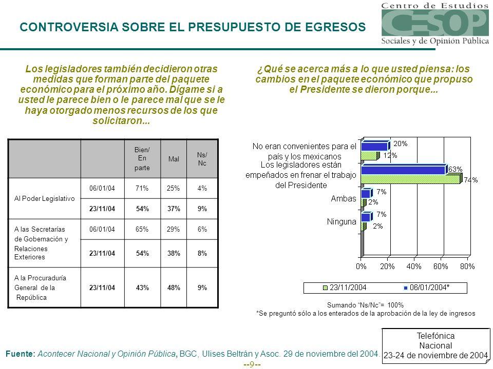 --10-- CONTROVERSIA SOBRE EL PRESUPUESTO DE EGRESOS En este asunto de la aprobación del Presupuesto, ¿qué se acerca más a lo que piensa....
