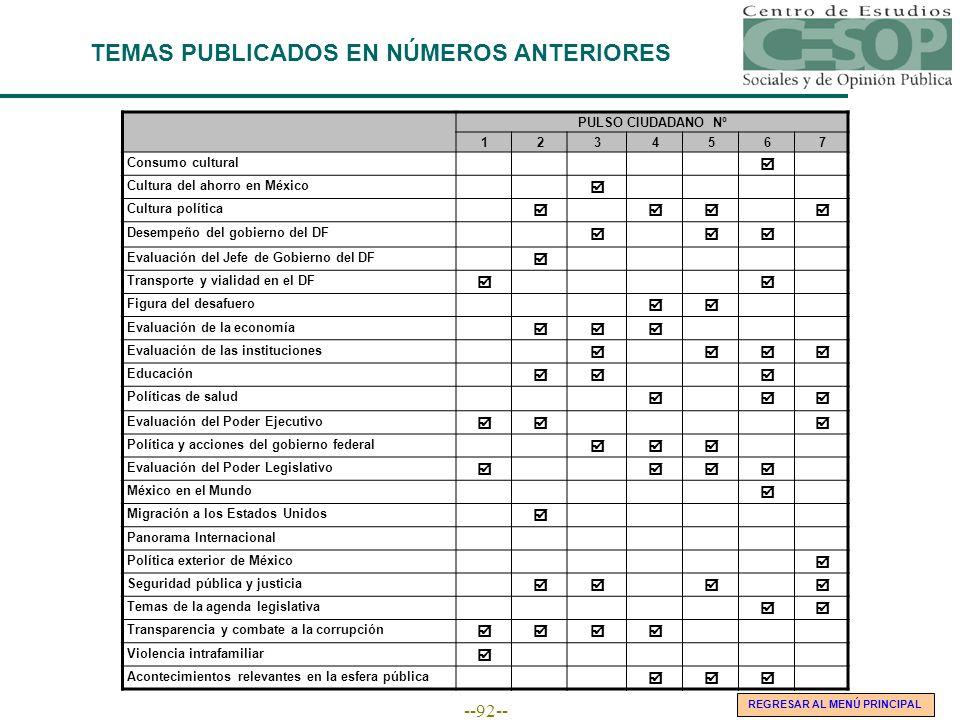 --92-- PULSO CIUDADANO Nº 1234567 Consumo cultural Cultura del ahorro en México Cultura política Desempeño del gobierno del DF Evaluación del Jefe de