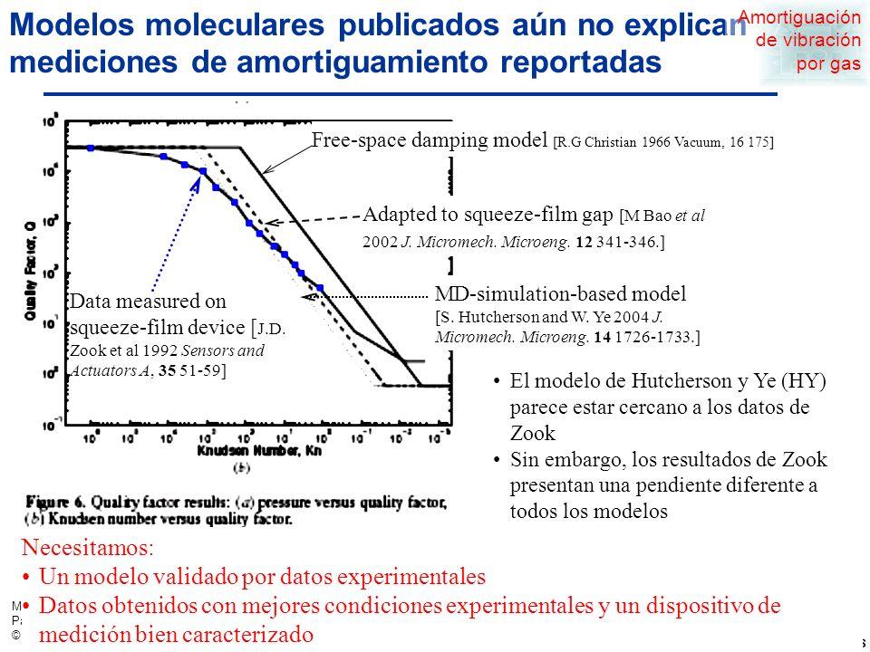 MEMS Examples Page 25 © 2009 Sandia National Laboratories El número de Knudsen determina el régimen de amortiguamiento http://www.phas.ucalgary.ca/~ annlisen/teaching/ Phys223/PHYS223-LECT34.html = viscosity, Pa.s R= universal gas constant, J/(mol.K) T= temperature, K m m =molecular mass, kg/mol Mean free path Continuum models, eg.