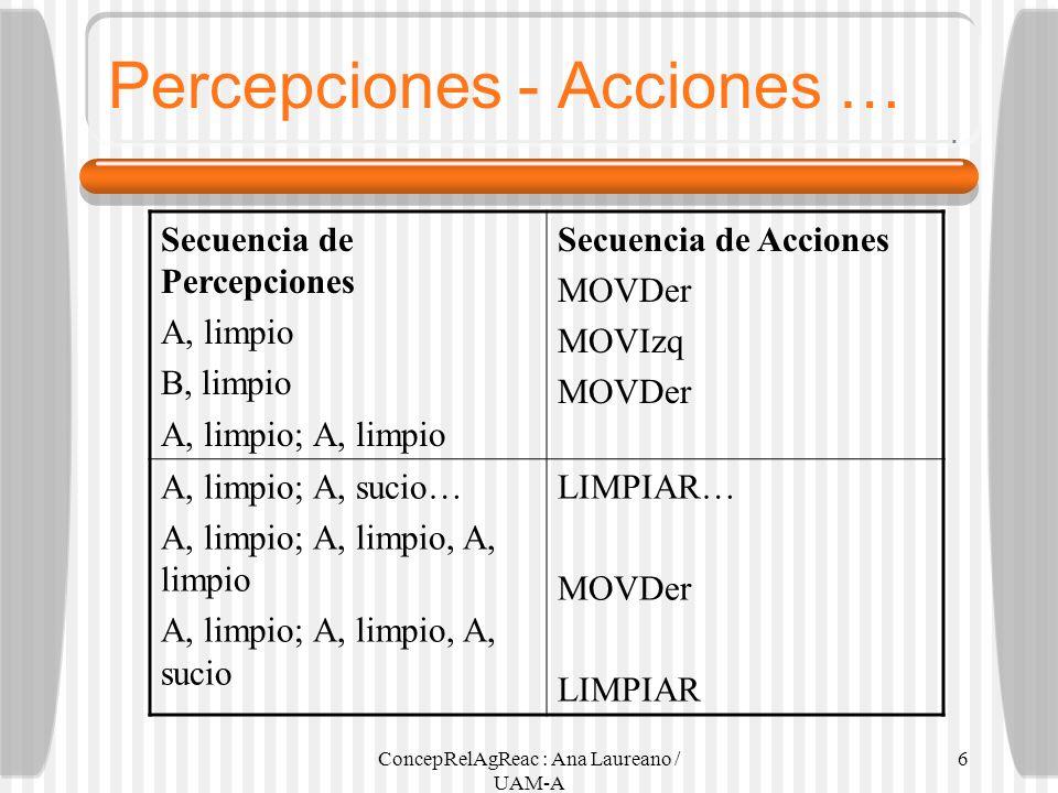 ConcepRelAgReac : Ana Laureano / UAM-A 6 Secuencia de Percepciones A, limpio B, limpio A, limpio; A, limpio Secuencia de Acciones MOVDer MOVIzq MOVDer