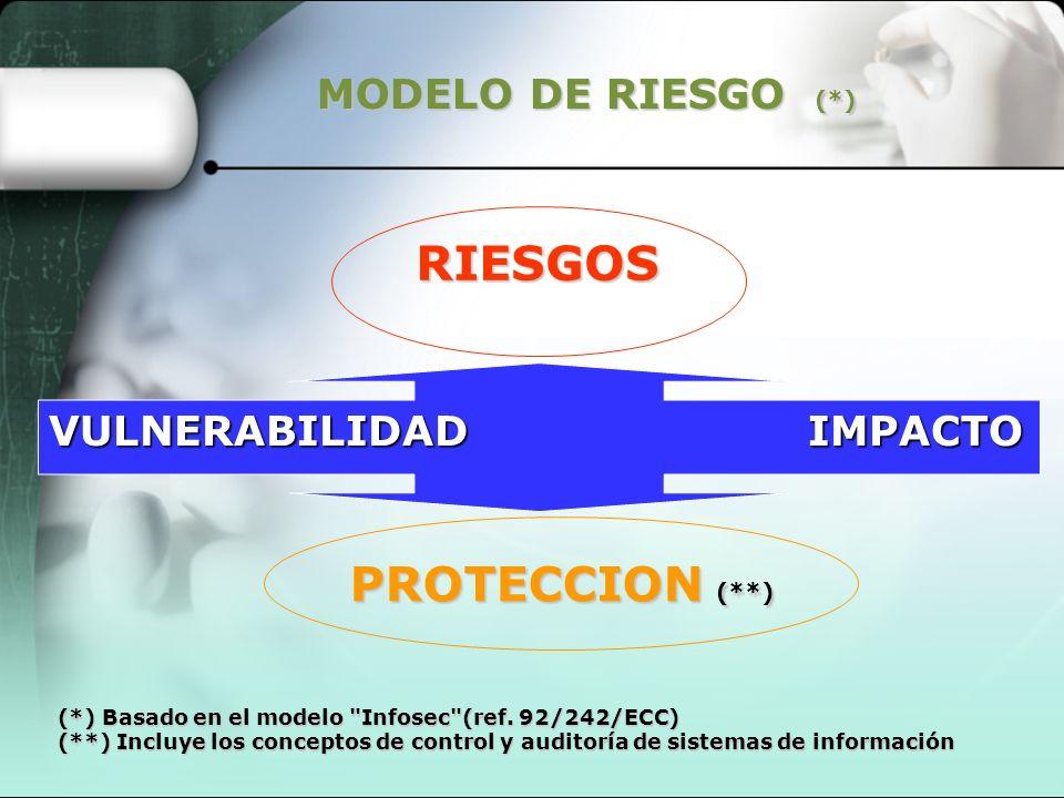 MODELO DE RIESGO (*) RIESGOS VULNERABILIDAD IMPACTO (*) Basado en el modelo