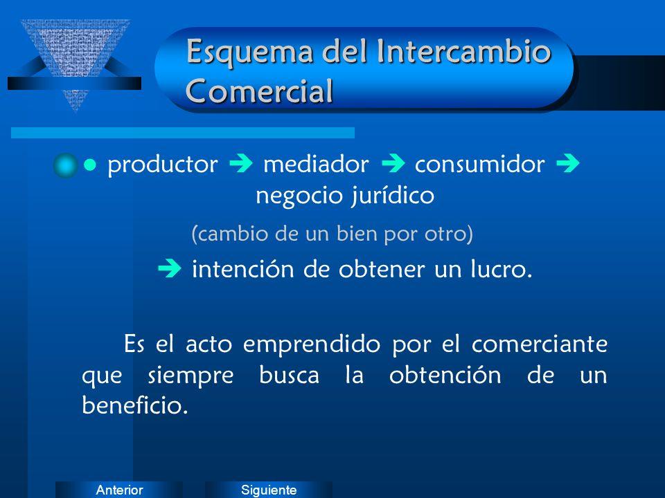 SiguienteAnterior Esquema del Intercambio Comercial productor mediador consumidor negocio jurídico (cambio de un bien por otro) intención de obtener u