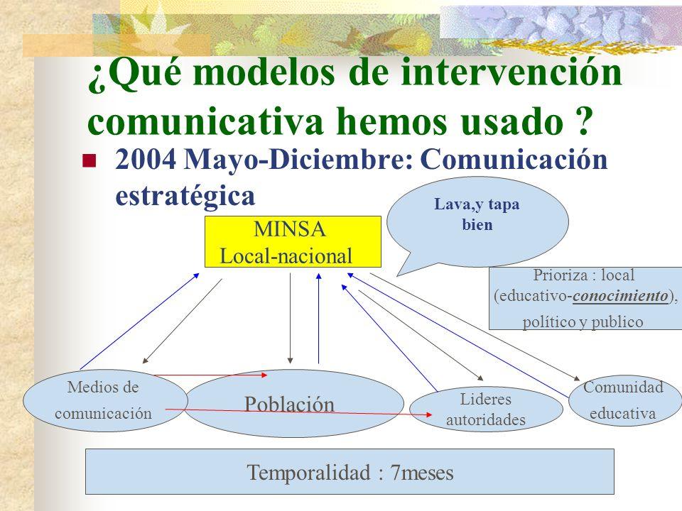 ¿Qué modelos de intervención comunicativa hemos usado ? 2004 Mayo-Diciembre: Comunicación estratégica MINSA Local-nacional Población Lava,y tapa bien