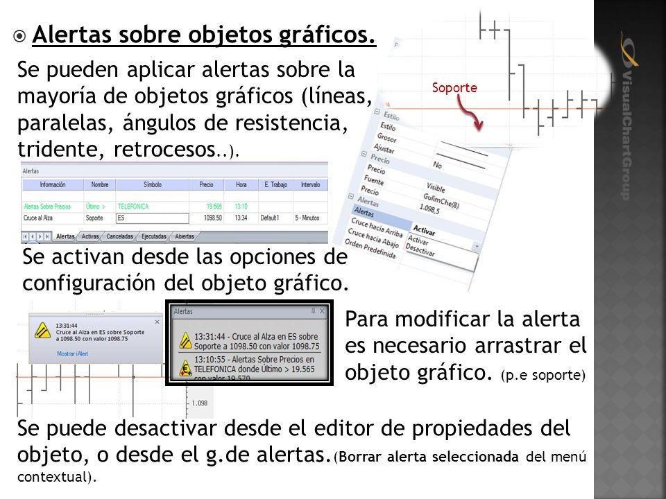 Alertas sobre objetos gráficos. Se activan desde las opciones de configuración del objeto gráfico.