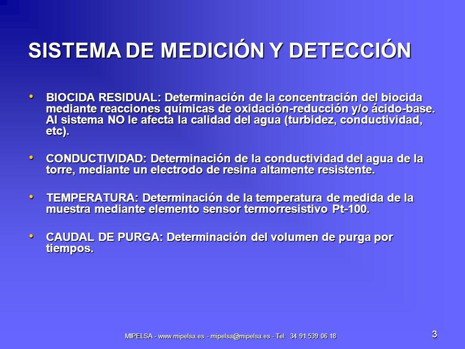 MIPELSA - www.mipelsa.es - mipelsa@mipelsa.es - Tel: 34 91 539 06 18 3 SISTEMA DE MEDICIÓN Y DETECCIÓN BIOCIDA RESIDUAL: Determinación de la concentra