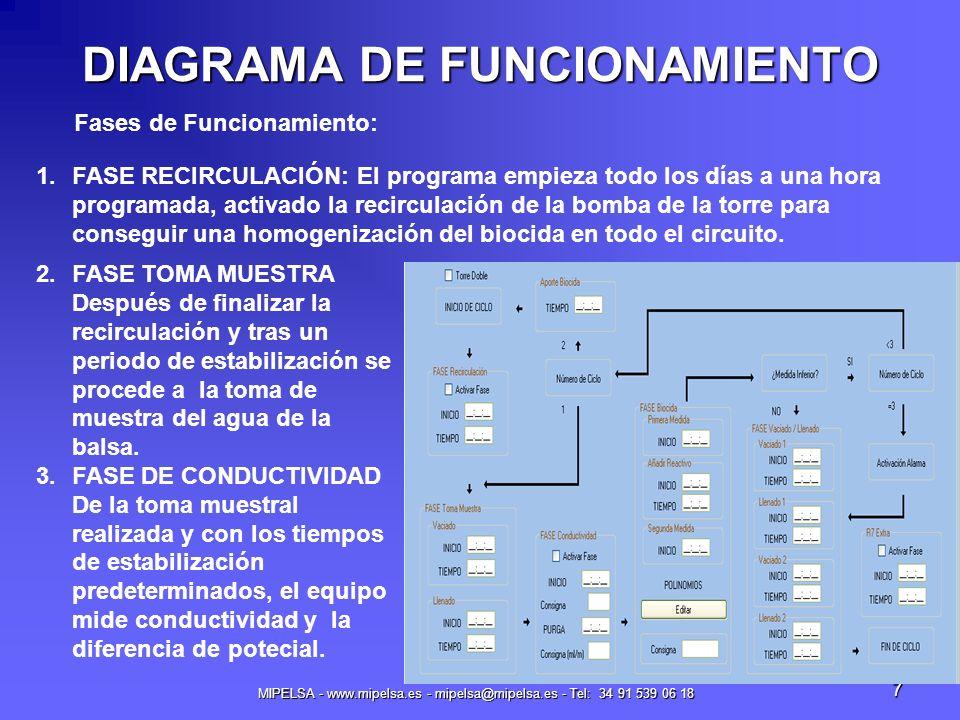 MIPELSA - www.mipelsa.es - mipelsa@mipelsa.es - Tel: 34 91 539 06 18 7 DIAGRAMA DE FUNCIONAMIENTO 2.FASE TOMA MUESTRA Después de finalizar la recircul