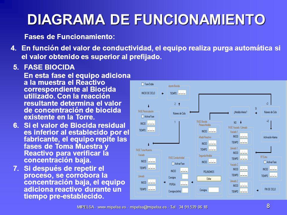 MIPELSA - www.mipelsa.es - mipelsa@mipelsa.es - Tel: 34 91 539 06 18 9 DIAGRAMA DE FUNCIONAMIENTO Fases de Funcionamiento: 9.El resultado final obtenido queda grabado en memoria, conjuntamente con los valores de temperatura, conductividad y purga, si aplica.