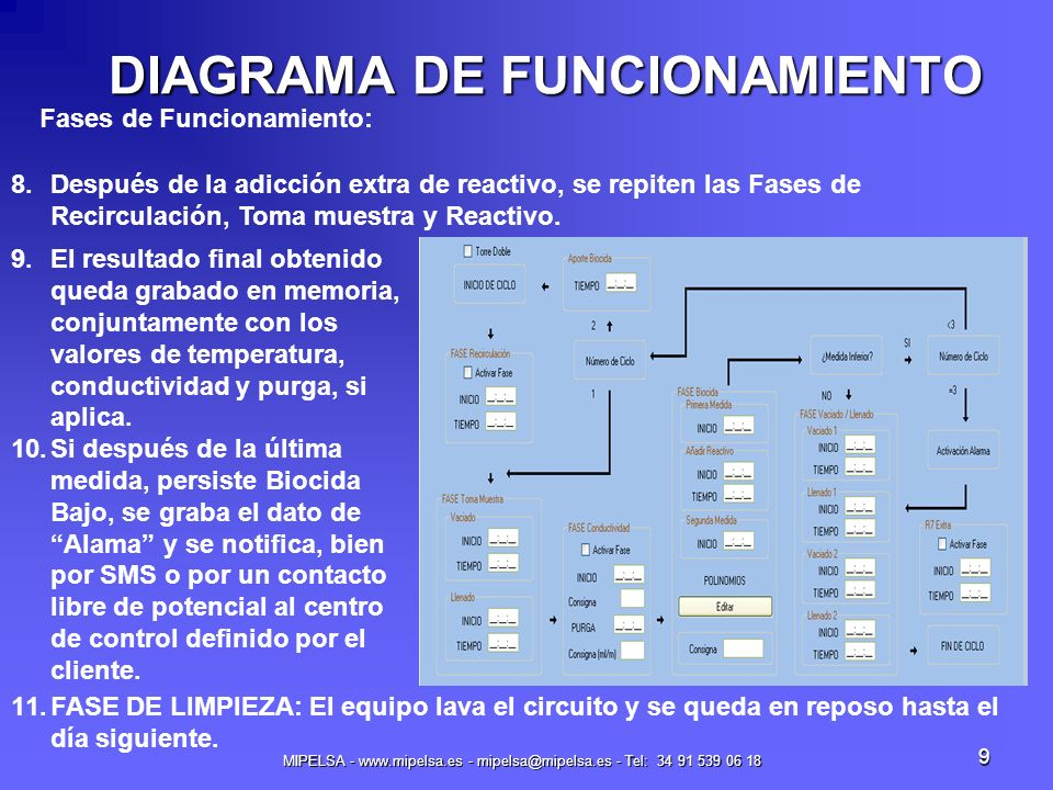 MIPELSA - www.mipelsa.es - mipelsa@mipelsa.es - Tel: 34 91 539 06 18 9 DIAGRAMA DE FUNCIONAMIENTO Fases de Funcionamiento: 9.El resultado final obteni