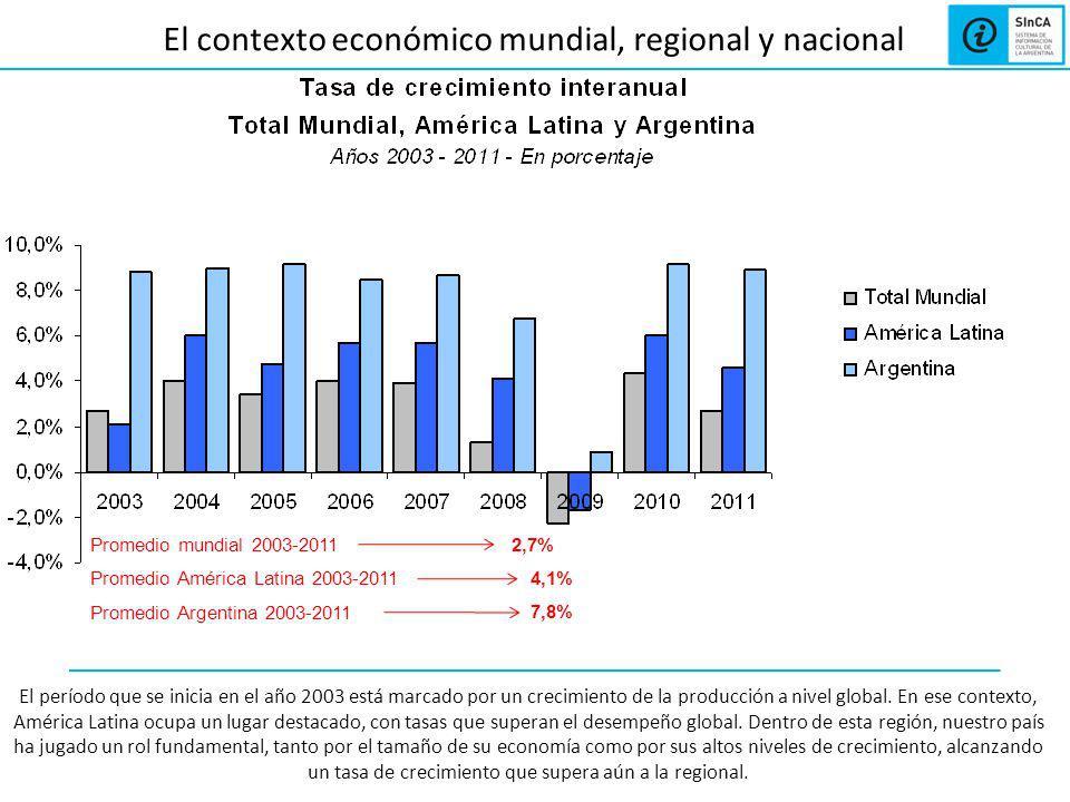 El contexto económico mundial, regional y nacional Promedio mundial 2003-2011 Promedio América Latina 2003-2011 Promedio Argentina 2003-2011 2,7% 4,1% 7,8% El período que se inicia en el año 2003 está marcado por un crecimiento de la producción a nivel global.
