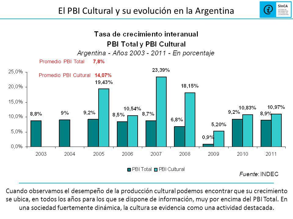 El PBI Cultural y su evolución en la Argentina Cuando observamos el desempeño de la producción cultural podemos encontrar que su crecimiento se ubica, en todos los años para los que se dispone de información, muy por encima del PBI Total.