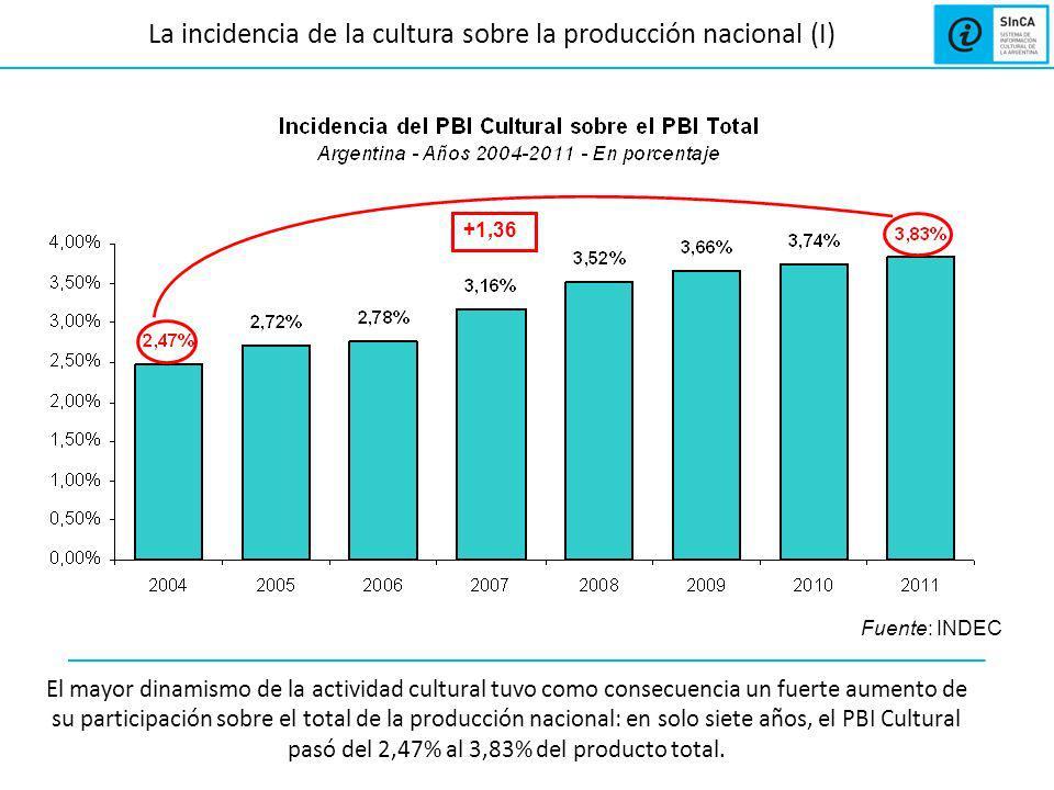 La incidencia de la cultura sobre la producción nacional (II) Para expresarlo de otra manera, en 2004 la proporción correspondiente a la cultura en la producción total era del 2,47%.