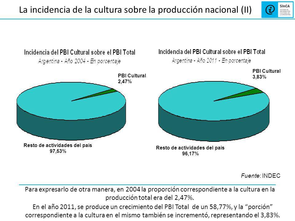 La incidencia de la cultura sobre la producción nacional (II) Para expresarlo de otra manera, en 2004 la proporción correspondiente a la cultura en la