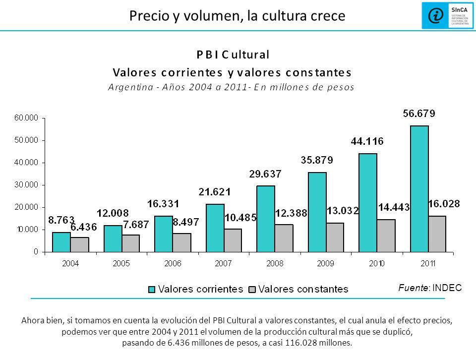 Precio y volumen, la cultura crece Al analizar la evolución del PBI Cultural a precios corrientes (incorporando la evolución de los precios en la medición), vemos que en el año 2009 la cultura representó más de 35.000 millones de pesos, lo que nos da una idea de su magnitud total.