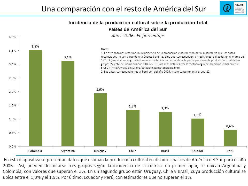 Una comparación con el resto de América del Sur En esta diapositiva se presentan datos que estiman la producción cultural en distintos países de América del Sur para el año 2006.