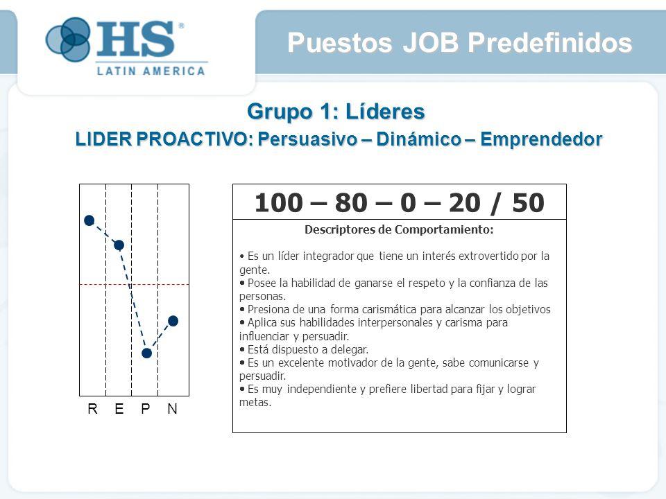 Grupo 1: Líderes LIDER PROACTIVO: Persuasivo – Dinámico – Emprendedor R E P N 100 – 80 – 0 – 20 / 50 Descriptores de Comportamiento: Es un líder integrador que tiene un interés extrovertido por la gente.