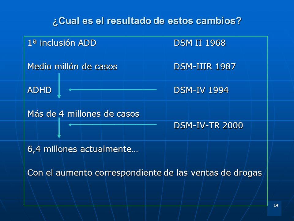 14 ¿Cual es el resultado de estos cambios? 1ª inclusión ADDDSM II 1968 Medio millón de casos DSM-IIIR 1987 ADHD DSM-IV 1994 Más de 4 millones de casos