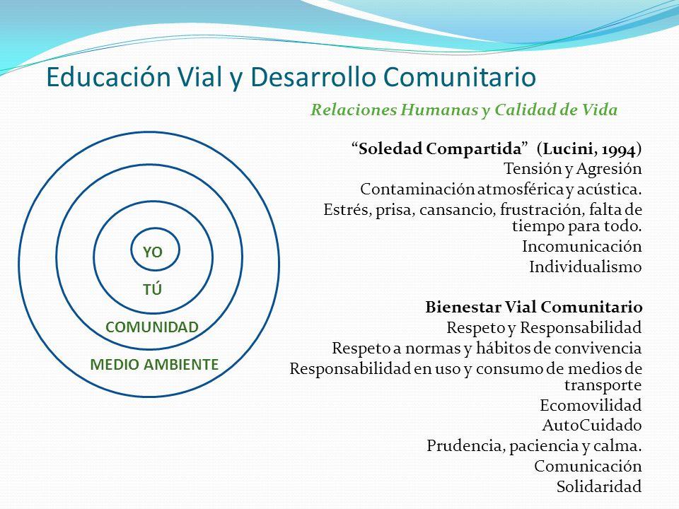 Relaciones Humanas y Calidad de Vida Soledad Compartida (Lucini, 1994) Tensión y Agresión Contaminación atmosférica y acústica. Estrés, prisa, cansanc