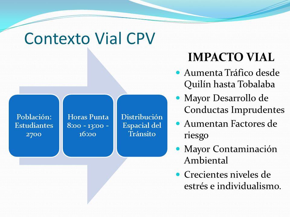 Contexto Vial CPV IMPACTO VIAL Aumenta Tráfico desde Quilín hasta Tobalaba Mayor Desarrollo de Conductas Imprudentes Aumentan Factores de riesgo Mayor