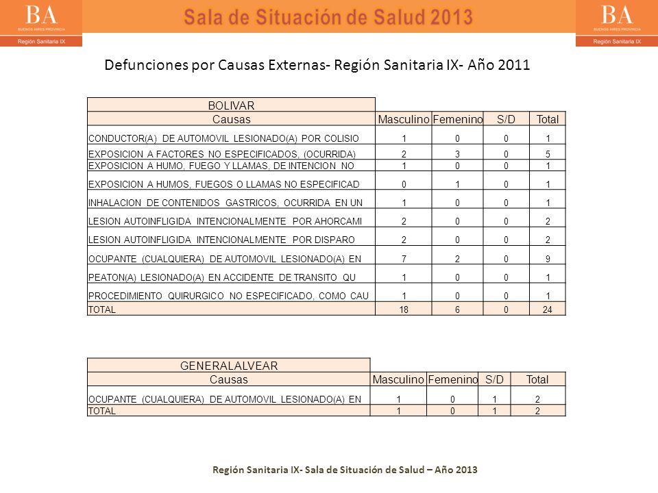 Región Sanitaria IX- Sala de Situación de Salud – Año 2013 BOLIVAR CausasMasculinoFemeninoS/DTotal CONDUCTOR(A) DE AUTOMOVIL LESIONADO(A) POR COLISIO1001 EXPOSICION A FACTORES NO ESPECIFICADOS, (OCURRIDA)2305 EXPOSICION A HUMO, FUEGO Y LLAMAS, DE INTENCION NO1001 EXPOSICION A HUMOS, FUEGOS O LLAMAS NO ESPECIFICAD0101 INHALACION DE CONTENIDOS GASTRICOS, OCURRIDA EN UN1001 LESION AUTOINFLIGIDA INTENCIONALMENTE POR AHORCAMI2002 LESION AUTOINFLIGIDA INTENCIONALMENTE POR DISPARO2002 OCUPANTE (CUALQUIERA) DE AUTOMOVIL LESIONADO(A) EN7209 PEATON(A) LESIONADO(A) EN ACCIDENTE DE TRANSITO QU1001 PROCEDIMIENTO QUIRURGICO NO ESPECIFICADO, COMO CAU1001 TOTAL186024 GENERAL ALVEAR CausasMasculinoFemeninoS/DTotal OCUPANTE (CUALQUIERA) DE AUTOMOVIL LESIONADO(A) EN1012 TOTAL1012 Defunciones por Causas Externas- Región Sanitaria IX- Año 2011