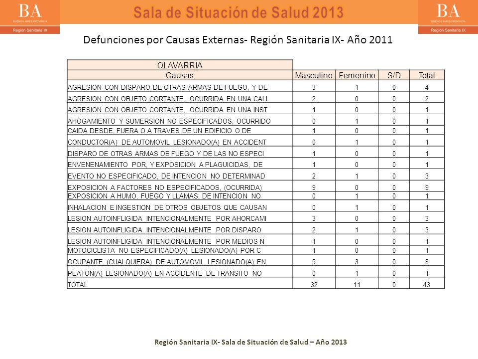 Región Sanitaria IX- Sala de Situación de Salud – Año 2013 OLAVARRIA CausasMasculinoFemeninoS/DTotal AGRESION CON DISPARO DE OTRAS ARMAS DE FUEGO, Y DE3104 AGRESION CON OBJETO CORTANTE, OCURRIDA EN UNA CALL2002 AGRESION CON OBJETO CORTANTE, OCURRIDA EN UNA INST1001 AHOGAMIENTO Y SUMERSION NO ESPECIFICADOS, OCURRIDO0101 CAIDA DESDE, FUERA O A TRAVES DE UN EDIFICIO O DE1001 CONDUCTOR(A) DE AUTOMOVIL LESIONADO(A) EN ACCIDENT0101 DISPARO DE OTRAS ARMAS DE FUEGO Y DE LAS NO ESPECI1001 ENVENENAMIENTO POR, Y EXPOSICION A PLAGUICIDAS, DE1001 EVENTO NO ESPECIFICADO, DE INTENCION NO DETERMINAD2103 EXPOSICION A FACTORES NO ESPECIFICADOS, (OCURRIDA)9009 EXPOSICION A HUMO, FUEGO Y LLAMAS, DE INTENCION NO0101 INHALACION E INGESTION DE OTROS OBJETOS QUE CAUSAN0101 LESION AUTOINFLIGIDA INTENCIONALMENTE POR AHORCAMI3003 LESION AUTOINFLIGIDA INTENCIONALMENTE POR DISPARO2103 LESION AUTOINFLIGIDA INTENCIONALMENTE POR MEDIOS N1001 MOTOCICLISTA NO ESPECIFICADO(A) LESIONADO(A) POR C1001 OCUPANTE (CUALQUIERA) DE AUTOMOVIL LESIONADO(A) EN5308 PEATON(A) LESIONADO(A) EN ACCIDENTE DE TRANSITO NO0101 TOTAL3211043 Defunciones por Causas Externas- Región Sanitaria IX- Año 2011