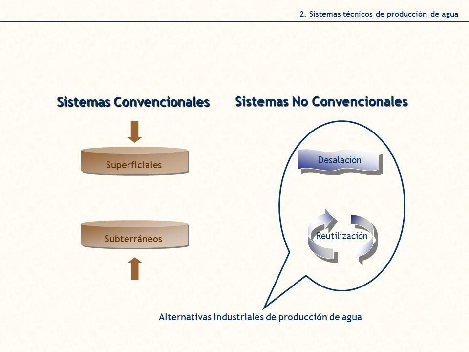 2. Sistemas técnicos de producción de agua Sistemas Convencionales Sistemas No Convencionales Superficiales Subterráneos Desalación Reutilización Alte