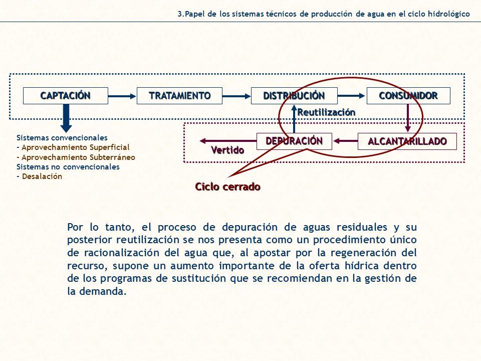 3.Papel de los sistemas técnicos de producción de agua en el ciclo hidrológico Sistemas convencionales - Aprovechamiento Superficial - Aprovechamiento Subterráneo Sistemas no convencionales - Desalación TRATAMIENTO DISTRIBUCIÓN CONSUMIDOR DEPURACIÓN ALCANTARILLADO CAPTACIÓN Reutilización Vertido Ciclo cerrado Por lo tanto, el proceso de depuración de aguas residuales y su posterior reutilización se nos presenta como un procedimiento único de racionalización del agua que, al apostar por la regeneración del recurso, supone un aumento importante de la oferta hídrica dentro de los programas de sustitución que se recomiendan en la gestión de la demanda.