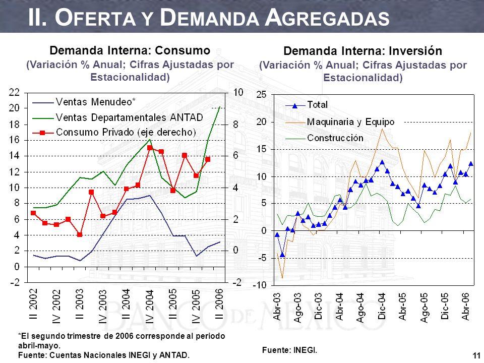 11 II. O FERTA Y D EMANDA A GREGADAS Demanda Interna: Consumo (Variación % Anual; Cifras Ajustadas por Estacionalidad) Demanda Interna: Inversión (Var