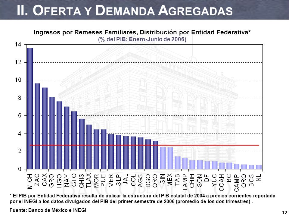 12 II. O FERTA Y D EMANDA A GREGADAS Ingresos por Remeses Familiares, Distribución por Entidad Federativa* (% del PIB; Enero-Junio de 2006) * El PIB p